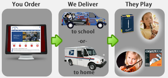Graphic of how the Meyer Music school store works in Kansas City